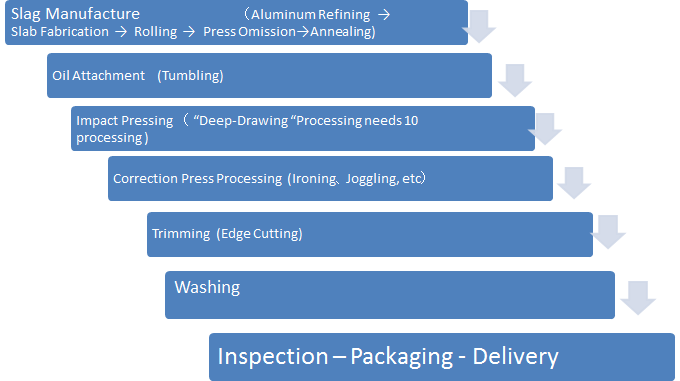 Process of the Impact Press